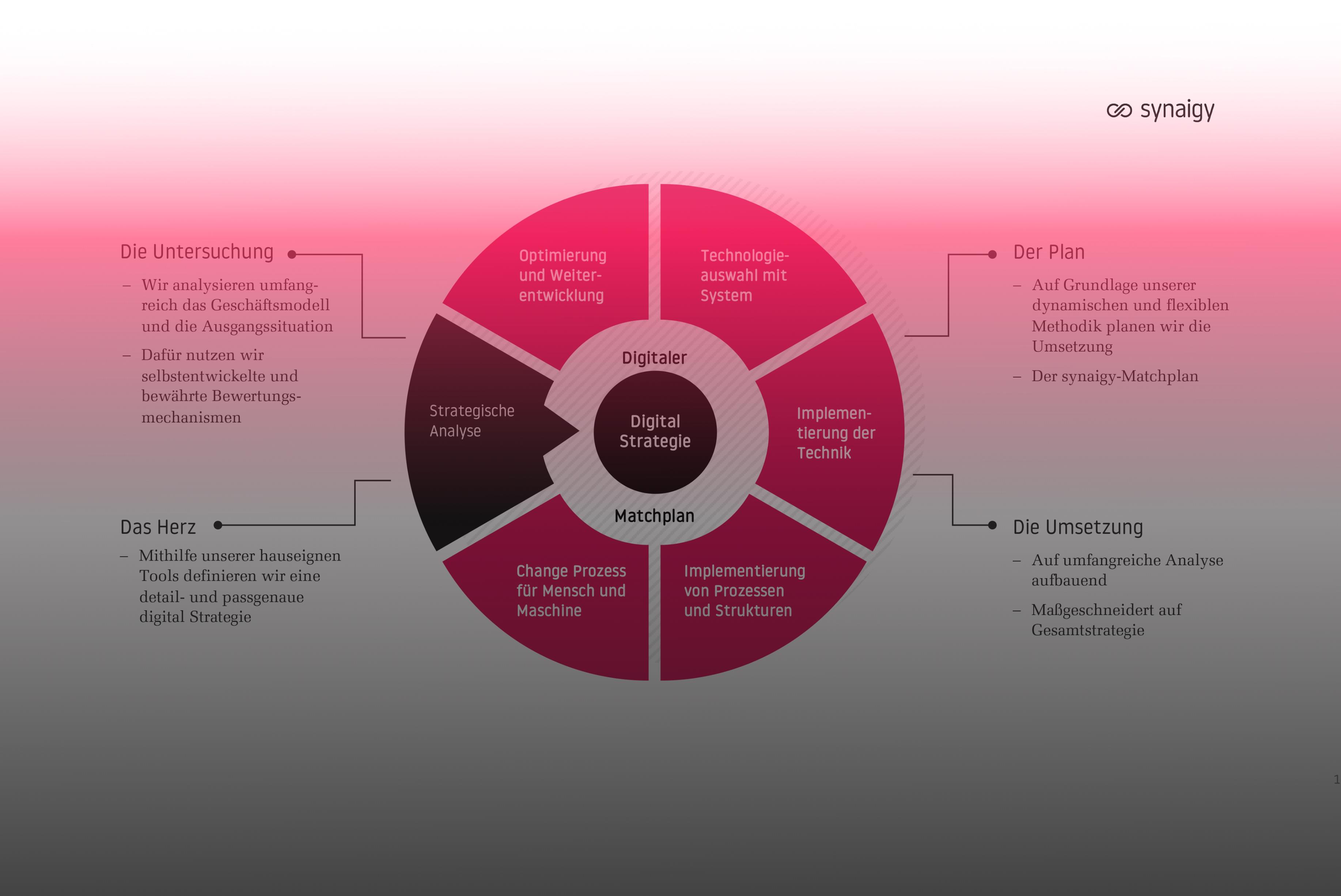 Der synaigy Matchplan – Ihr Navigationsgerät in die Zukunft